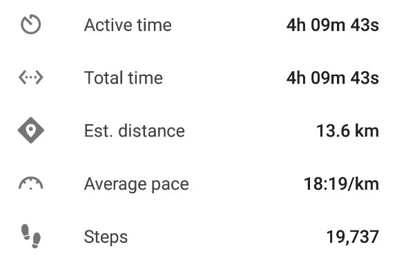Google Fit を利用して2016年4月3日の散歩データ。距離や歩数など。