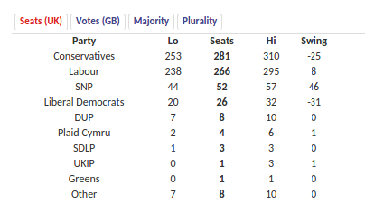 Projected seats by parties. Source: 2015 UK Parliamentary Election Forecast