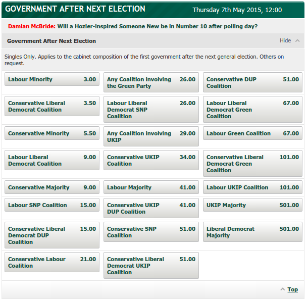 Odds for the composition of the next government. Source: Paddy Power.