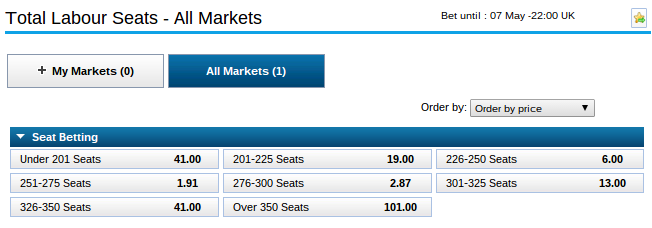 Odds for the number of Labour seats. Source: William Hill.