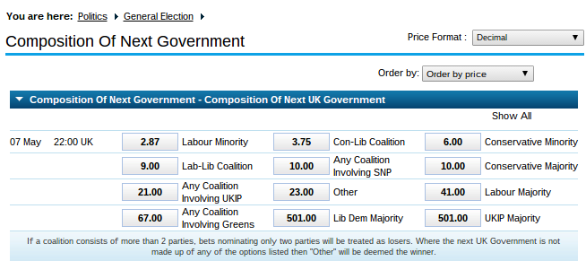 Odds for the composition of the next government. Source: William Hill.