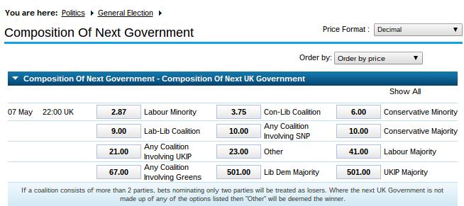英国総選挙2015:次期英国政権の倍率(2015年5月6日現在)