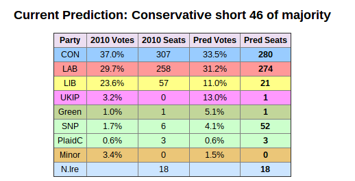 Projected seats by parties. Source: Electoral Calculus