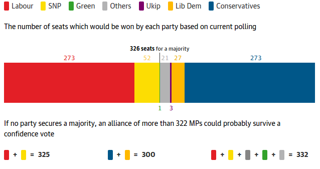 Projected seats by parties. Source: Guardian