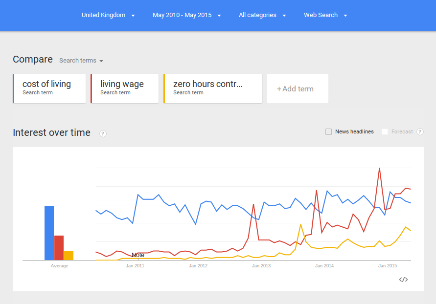 "A screenshot of Google Trends, comparing &ldquot;cost of living"", ""living wage"", and ""zero hours contract"" between May 2010 and May 2015. Screenshot taken on 14 May 2015."