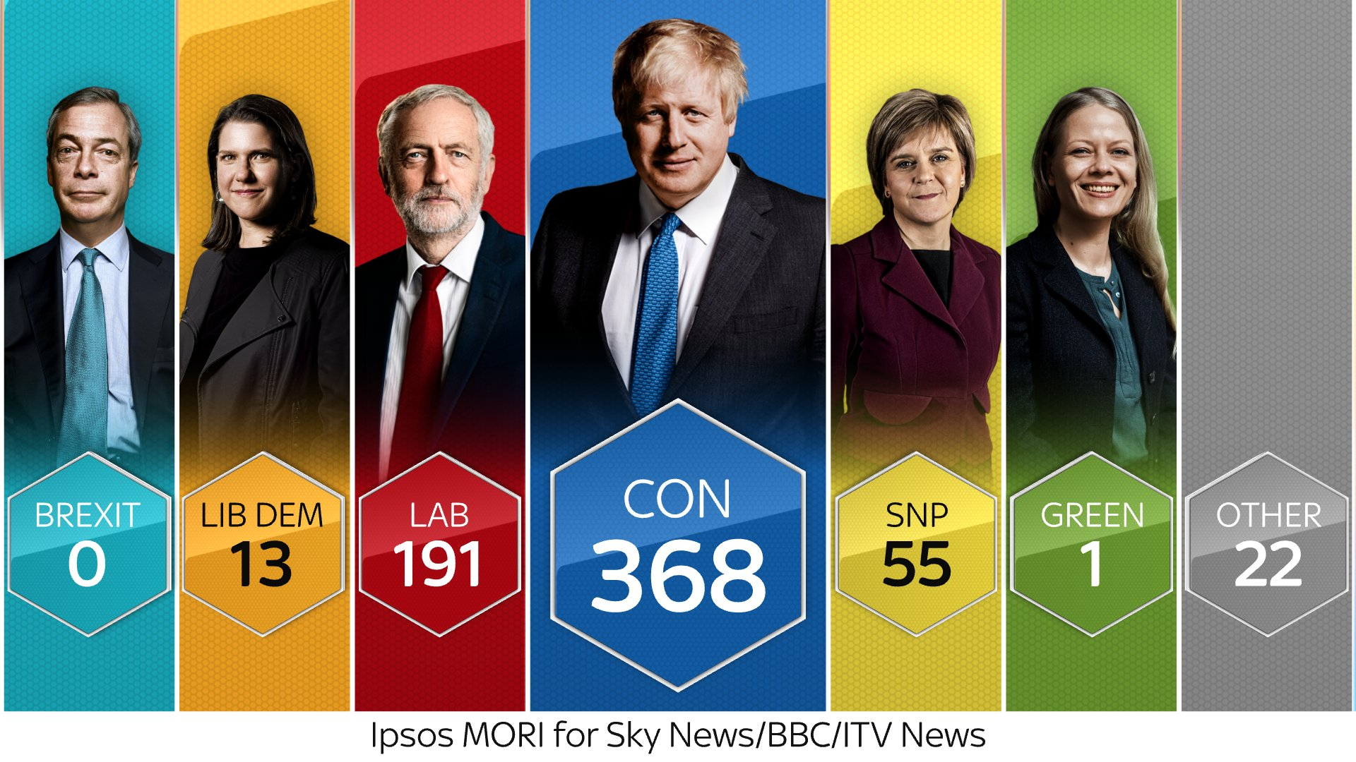 Exit polls, 2019 UK general election